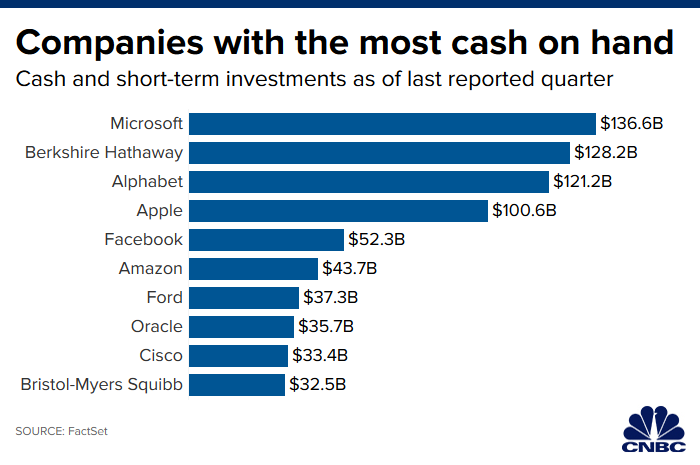 Companies with cash resrves on 2019