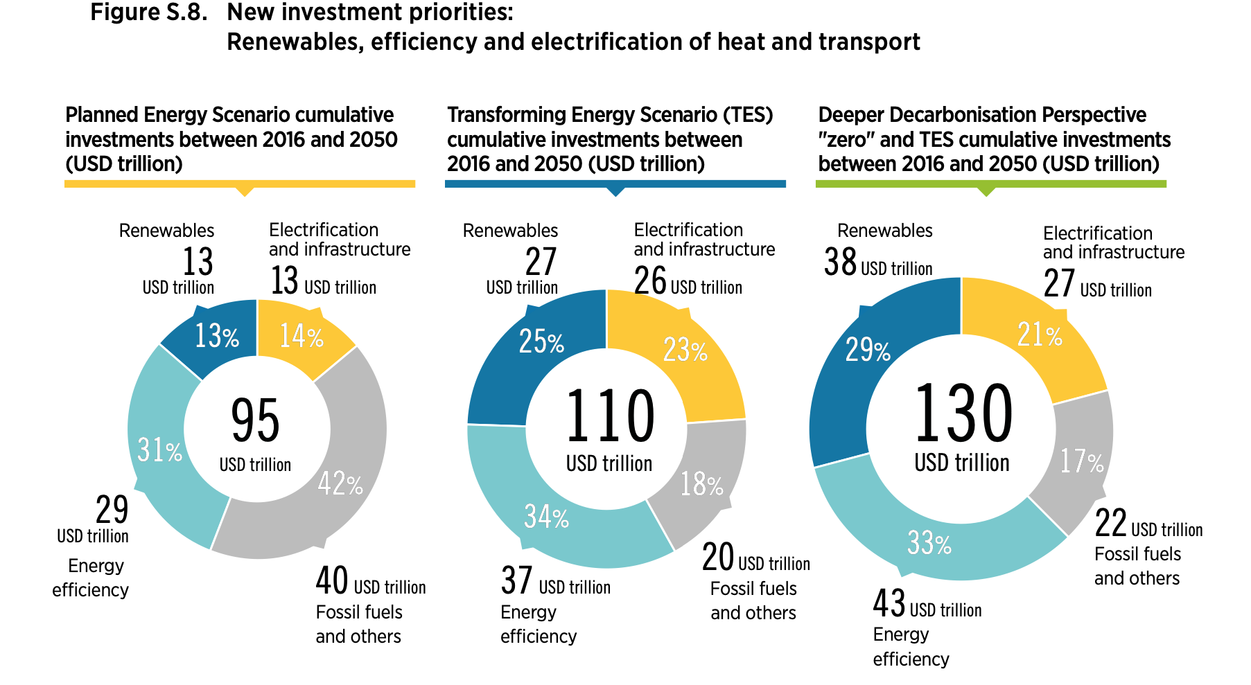 Future Investment in Sustainable Energy and Ancillary sectors