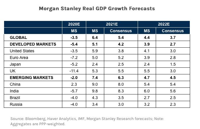 Global Economic Outlook - 2021