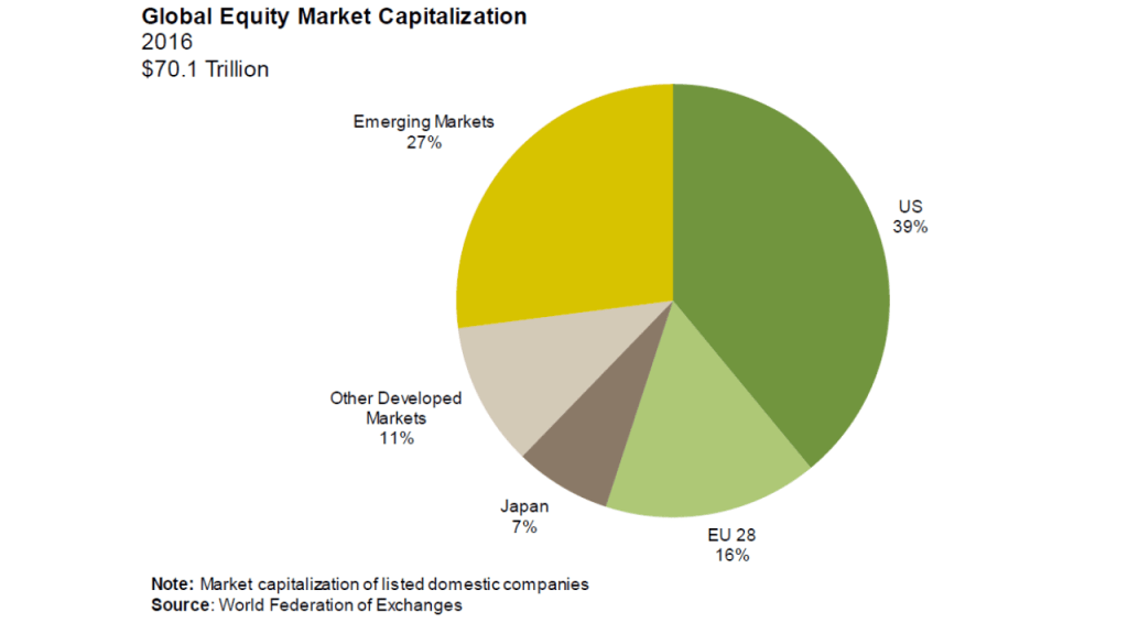 Global Stock Market 2016