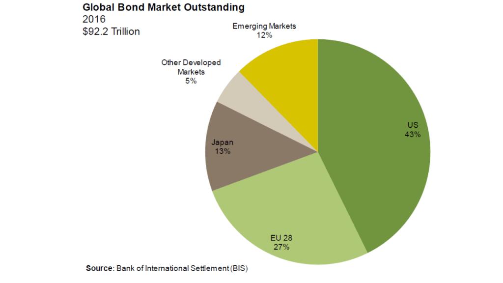 Global bond Market - 2016