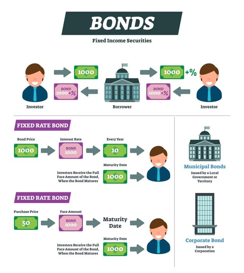 How Bonds Work?