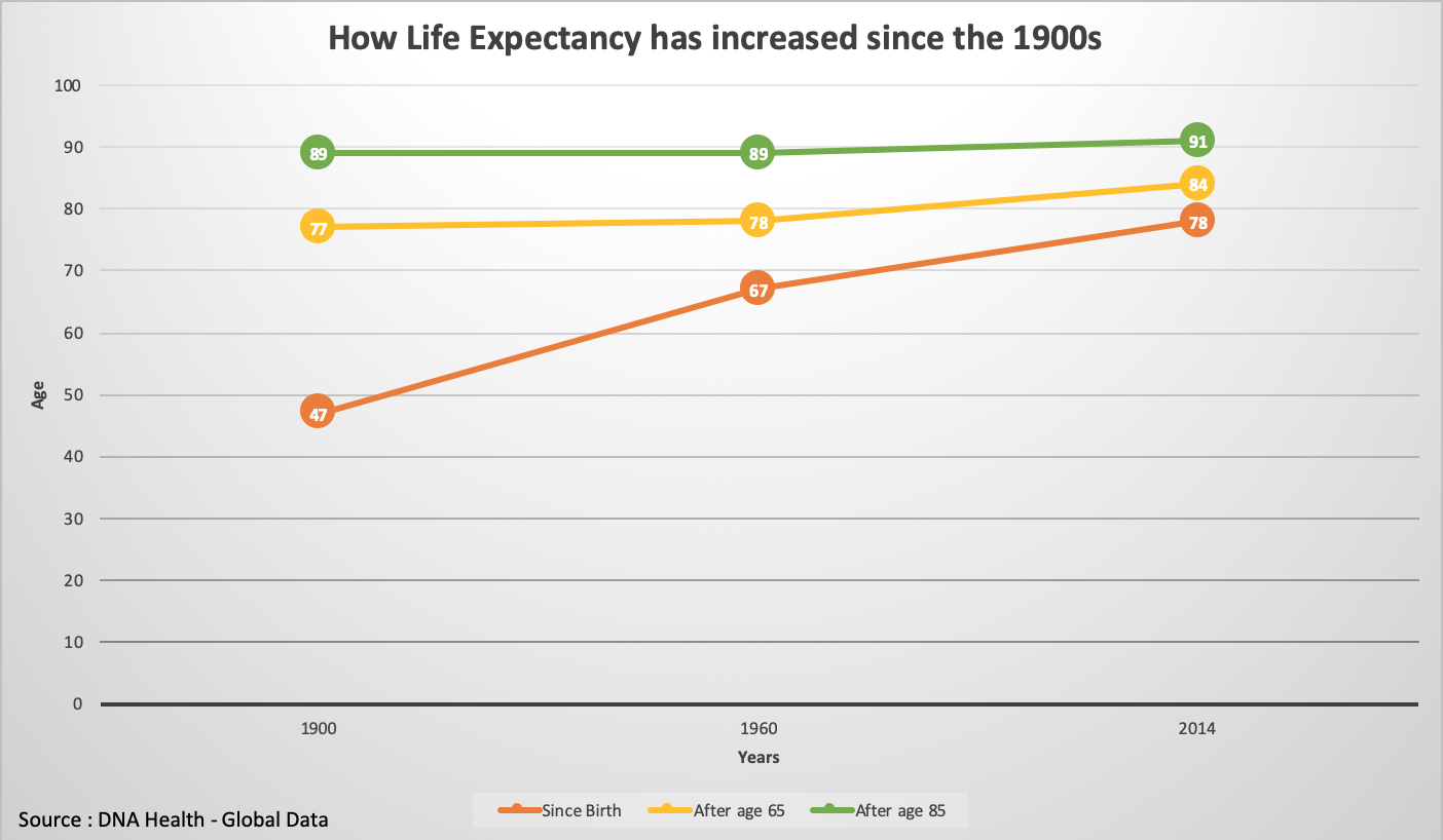 How life expectancy ahs increased since 1900s
