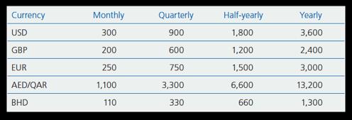 Zurich Vista Minimum Premium Levels