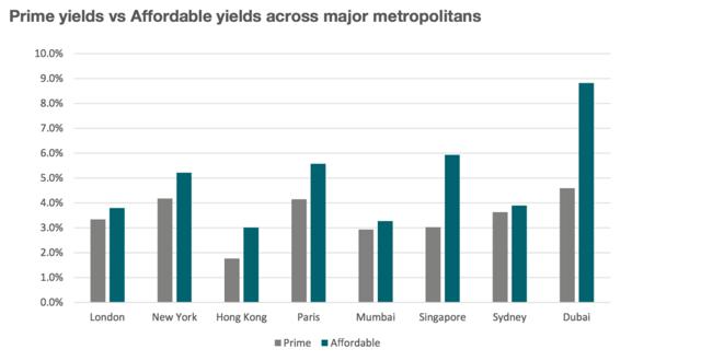High rental yields in Dubai