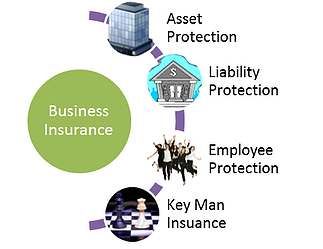 Business Insurance Dubai