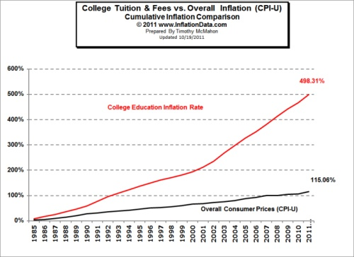 How to save for your Child's Higher Education?