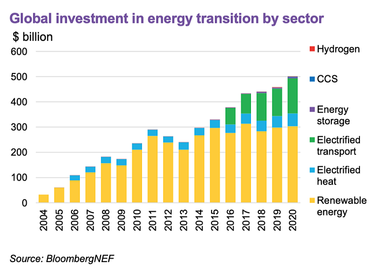 Investment in the Sustainable Energy Sector-1