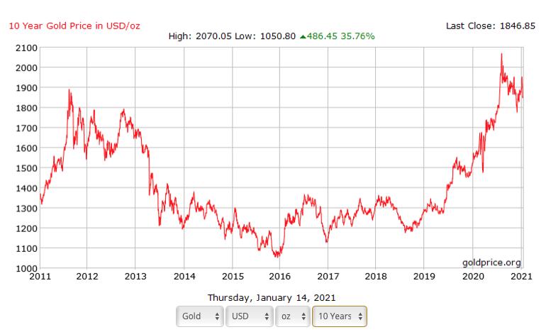Portfolio Rebalancing - Good Price chart