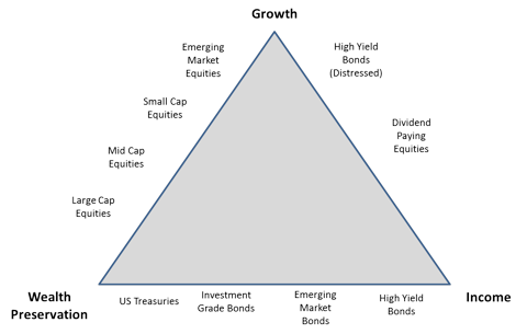 Asset Allocation Triangle
