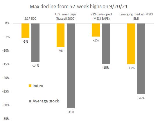 S&P500 max declines