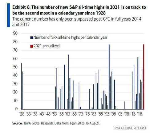 S&P500 rally count - All time highs