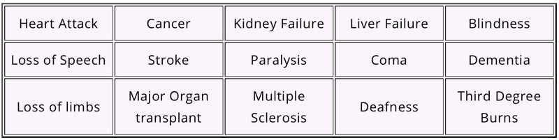 Critical Illness Insurance in UAE