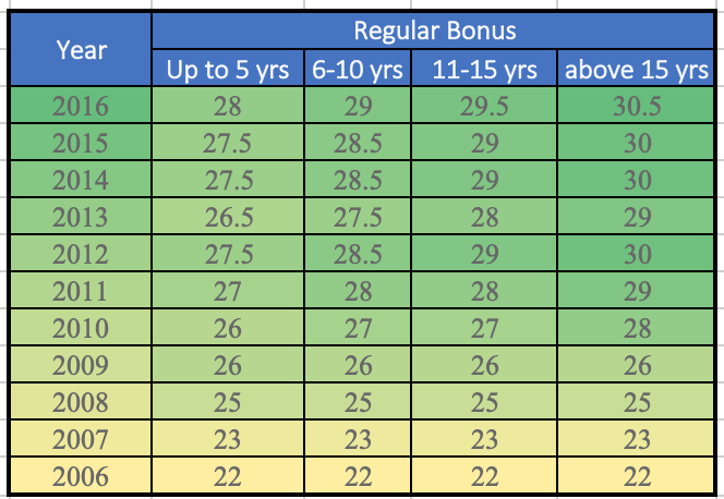 LIC International - Deferred Annuity Plans Bonus History