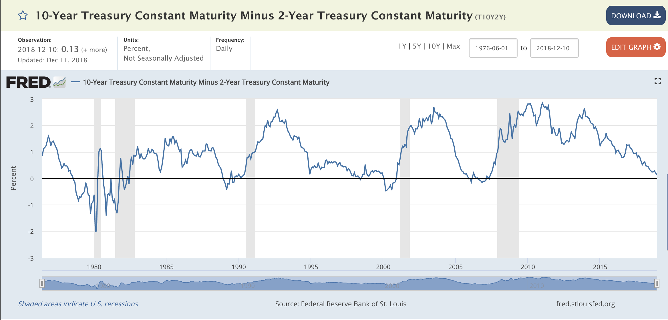 10-Year Treasury Constant Maturity Minus 2-Year Treasury Constant Maturity