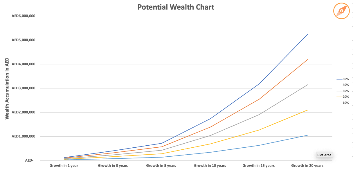 Pay Yourself First - Potential Wealth Chart