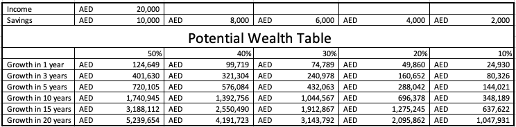 Pay Yourself First - Potential Wealth Table