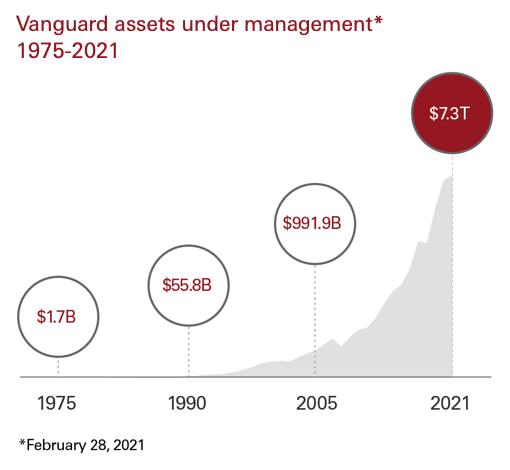 Vanguard Assets Under management