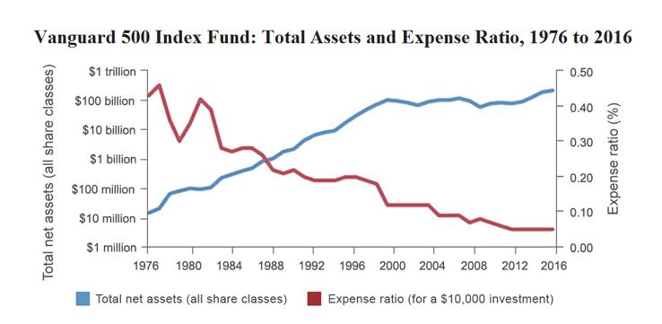 Vanguard Index Funds - Expense Ratio