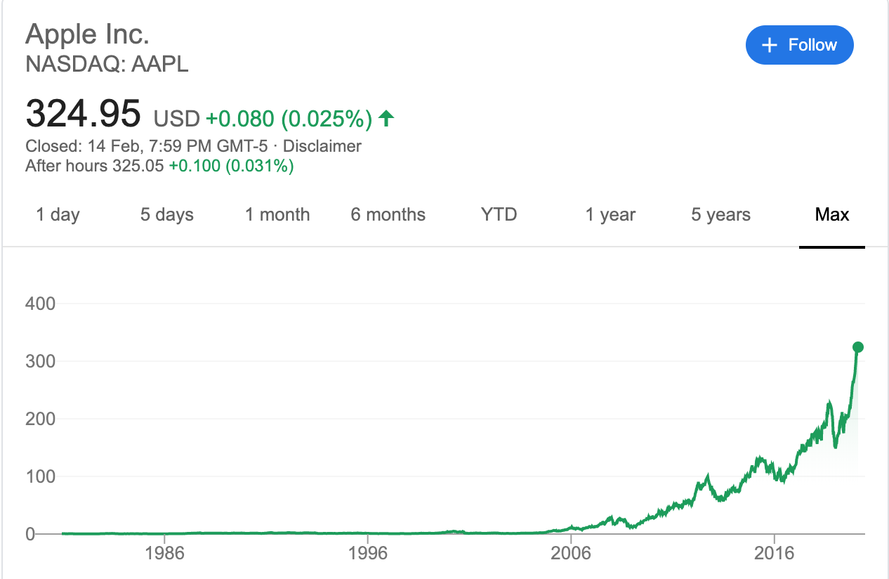 Best investment in UAE - Apple Stock Price Chart