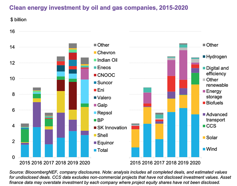 Sustainable energy investment by oil and gas companies, 2015-2020