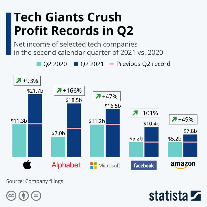 Tech Giants - Q2 2021 earnigs
