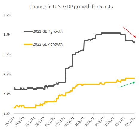 US GDP forecast