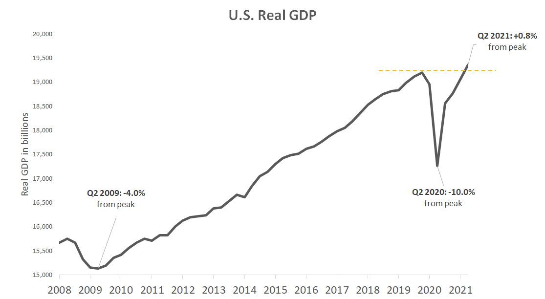 US GDP recovery