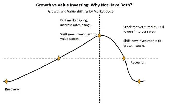 growth-stocks-and-value-investing-strategy