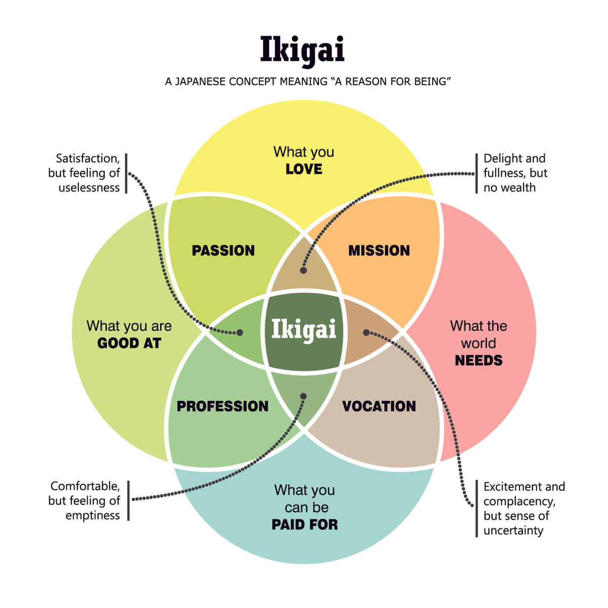 ikigai-chart-reason-for-being