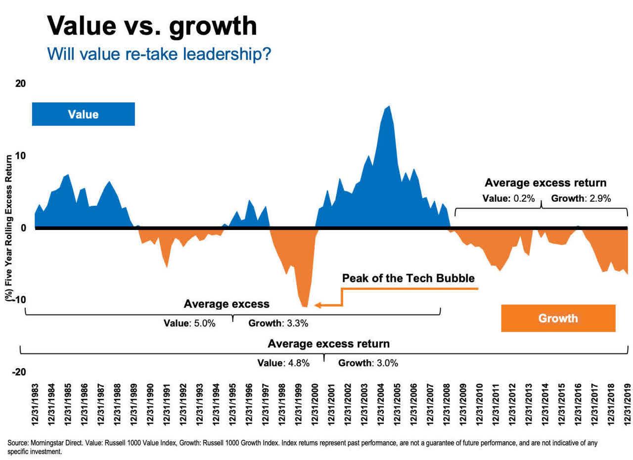 saupload_ca-value-vs-growth-122019_thumb1