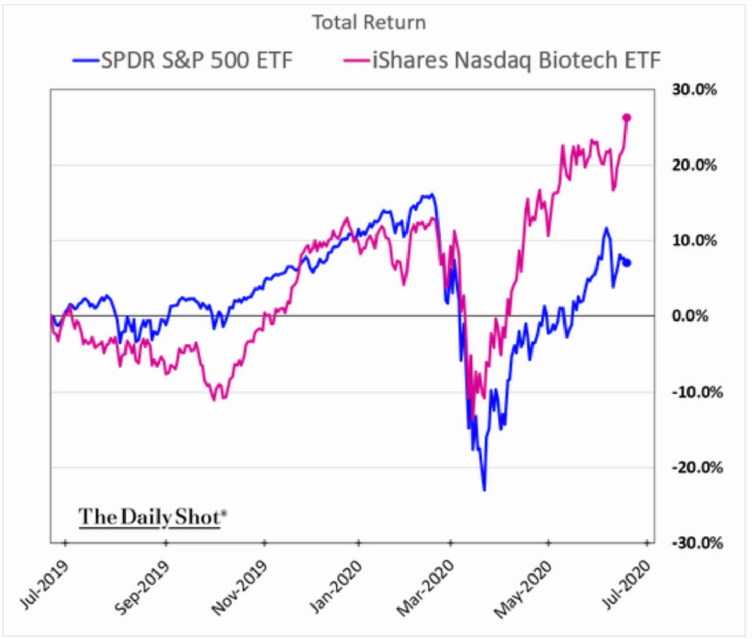 Biotech shares have substantially outperformed the market this year