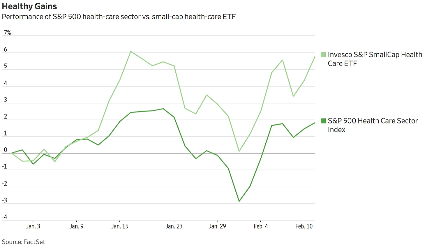 Small-cap healthcare beats this year (trend continues as of June 2020) -