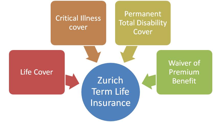 Zurich Term Insurance