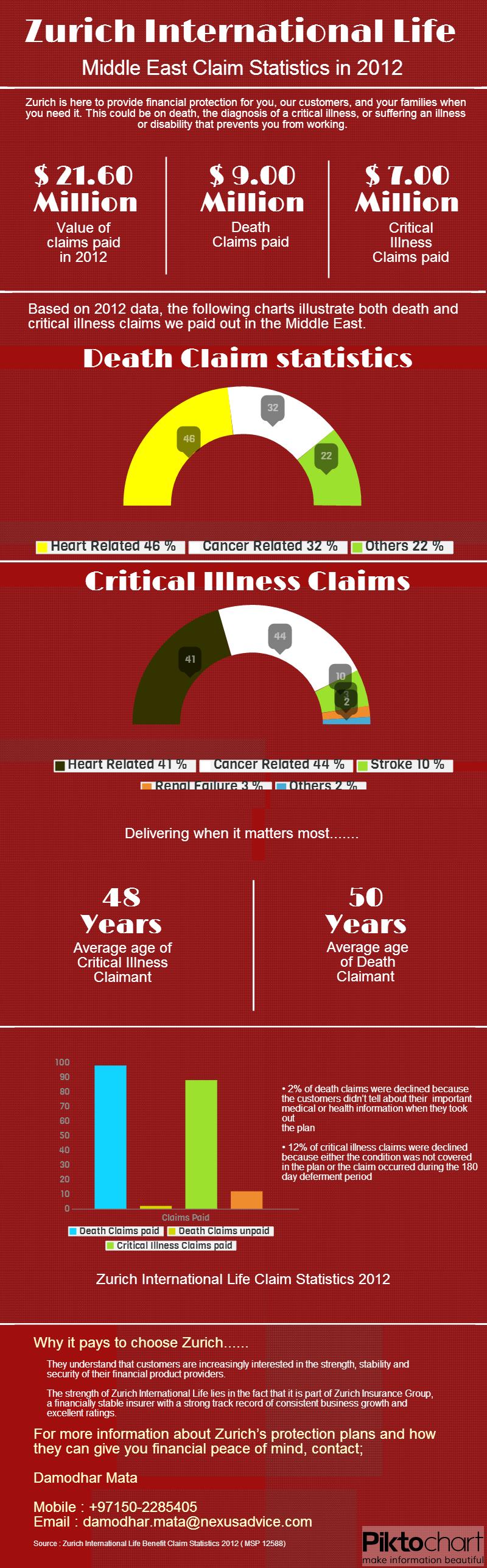 zurich claim statistics